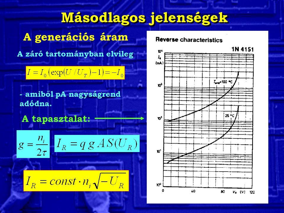 Másodlagos jelenségek A generációs áram A záró tartományban elvileg - amiből pA nagyságrend adódna. A tapasztalat: