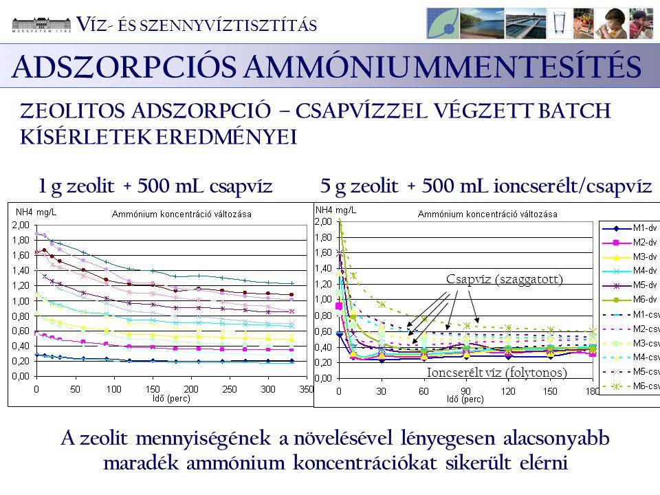 ADSZORPCIÓS AMMÓNIUMMENTESÍTÉS ZEOLITOS ADSZORPCIÓ – CSAPVÍZZEL VÉGZETT BATCH KÍSÉRLETEK EREDMÉNYEI 1 g zeolit + 500 mL csapvíz5 g zeolit + 500 mL ion