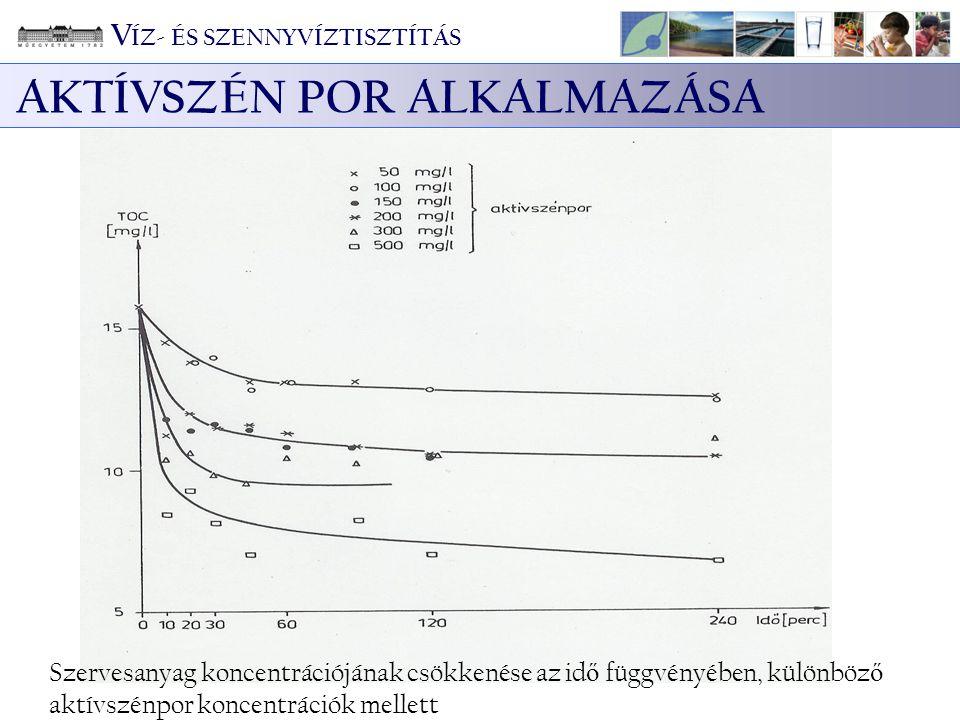 Szervesanyag koncentrációjának csökkenése az id ő függvényében, különböz ő aktívszénpor koncentrációk mellett AKTÍVSZÉN POR ALKALMAZÁSA V ÍZ- ÉS SZENN