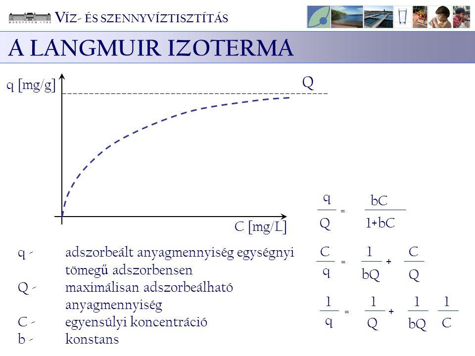 q [mg/g] Q C [mg/L] q Q = bC 1+bC C q = 1 bQ + C Q 1 q = 1 Q + 1 1 C q - adszorbeált anyagmennyiség egységnyi tömeg ű adszorbensen Q - maximálisan ads