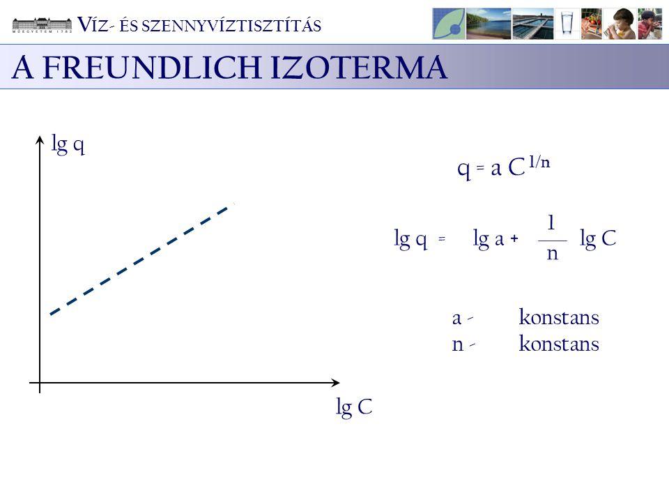 A FREUNDLICH IZOTERMA a - konstans n - konstans lg q lg C q = a C 1/n = 1 n lg qlg a +lg C V ÍZ- ÉS SZENNYVÍZTISZTÍTÁS