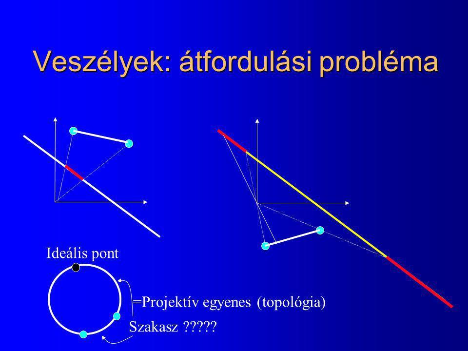 Veszélyek: átfordulási probléma =Projektív egyenes (topológia) Ideális pont Szakasz ?????