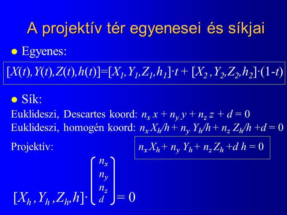 A projektív tér egyenesei és síkjai l Egyenes: l Sík: [X(t),Y(t),Z(t),h(t)]=[X 1,Y 1,Z 1,h 1 ]·t + [X 2,Y 2,Z 2,h 2 ]·(1-t) Euklideszi, Descartes koord: n x x + n y y + n z z + d = 0 Euklideszi, homogén koord: n x X h /h + n y Y h /h + n z Z h /h +d = 0 Projektív: n x X h + n y Y h + n z Z h +d h = 0 [X h,Y h,Z h,h]· = 0 nxnynzdnxnynzd