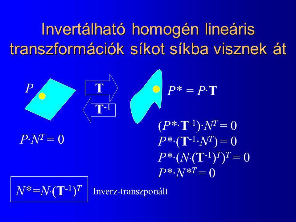 Invertálható homogén lineáris transzformációk síkot síkba visznek át P·N T = 0 T P P* = P·T T -1 (P*·T -1 )·N T = 0 P*·(T -1 ·N T ) = 0 P*·(N · (T -1 ) T ) T = 0 P*·N* T = 0 N*=N · (T -1 ) T Inverz-transzponált