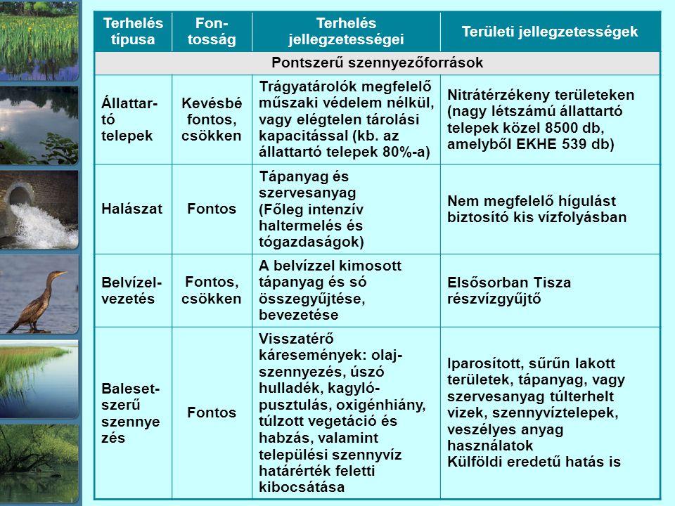 Terhelés típusa Fon- tosság Terhelés jellegzetességei Területi jellegzetességek Pontszerű szennyezőforrások Állattar- tó telepek Kevésbé fontos, csökken Trágyatárolók megfelelő műszaki védelem nélkül, vagy elégtelen tárolási kapacitással (kb.