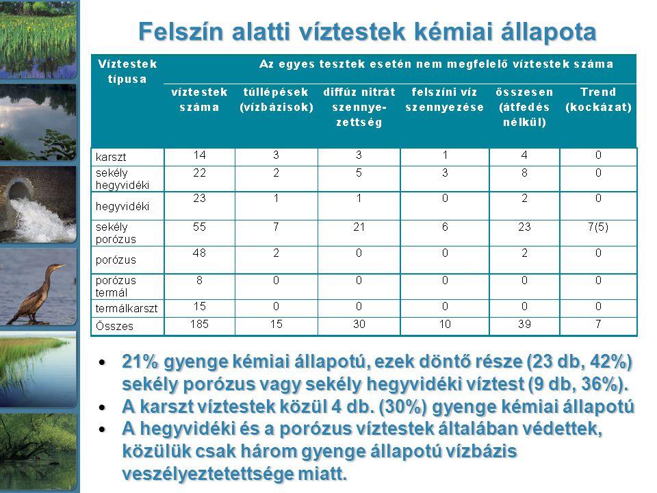 Felszín alatti víztestek kémiai állapota 21% gyenge kémiai állapotú, ezek döntő része (23 db, 42%) sekély porózus vagy sekély hegyvidéki víztest (9 db, 36%).