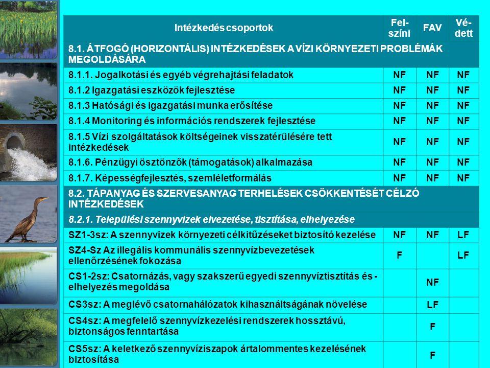 Intézkedés csoportok Fel- színi FAV Vé- dett 8.1.