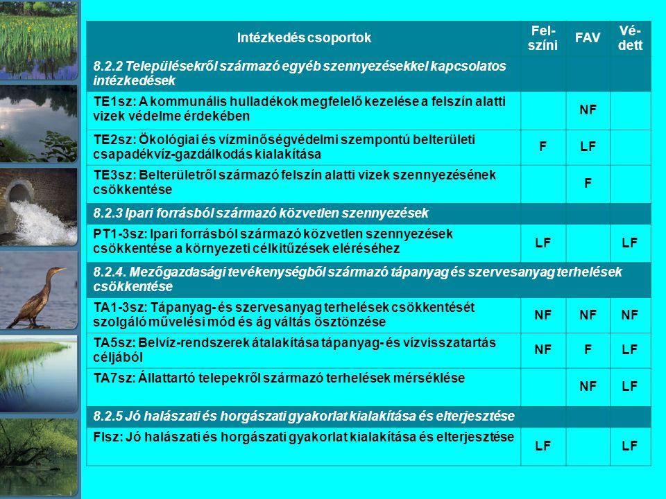 Intézkedés csoportok Fel- színi FAV Vé- dett 8.2.2 Településekről származó egyéb szennyezésekkel kapcsolatos intézkedések TE1sz: A kommunális hulladékok megfelelő kezelése a felszín alatti vizek védelme érdekében NF TE2sz: Ökológiai és vízminőségvédelmi szempontú belterületi csapadékvíz-gazdálkodás kialakítása FLF TE3sz: Belterületről származó felszín alatti vizek szennyezésének csökkentése F 8.2.3 Ipari forrásból származó közvetlen szennyezések PT1-3sz: Ipari forrásból származó közvetlen szennyezések csökkentése a környezeti célkitűzések eléréséhez LF 8.2.4.