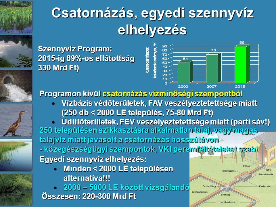 Csatornázás, egyedi szennyvíz elhelyezés Szennyvíz Program: 2015-ig 89%-os ellátottság 330 Mrd Ft) Programon kívül csatornázás vízminőségi szempontból Programon kívül csatornázás vízminőségi szempontból Vízbázis védőterületek, FAV veszélyeztetettsége miatt (250 db < 2000 LE település, 75-80 Mrd Ft) Vízbázis védőterületek, FAV veszélyeztetettsége miatt (250 db < 2000 LE település, 75-80 Mrd Ft) Üdülőterületek, FEV veszélyeztetettsége miatt (parti sáv!) Üdülőterületek, FEV veszélyeztetettsége miatt (parti sáv!) Egyedi szennyvíz elhelyezés: Minden < 2000 LE településen alternatíva!!.