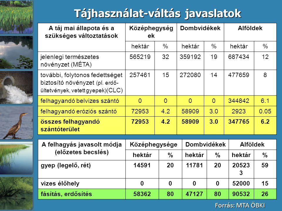 A táj mai állapota és a szükséges változtatások Középhegység ek DombvidékekAlföldek hektár% % % jelenlegi természetes növényzet (MÉTA) 565219323591921968743412 további, folytonos fedettséget biztosító növényzet (pl.