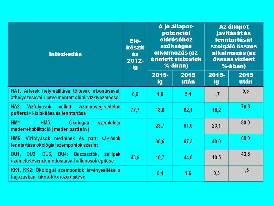 Intézkedés Elő- készít és 2012- ig A jó állapot- potenciál eléréséhez szükséges alkalmazás (az érintett víztestek %-ában) Az állapot javítását és fenntartását szolgáló összes alkalmazás (az összes víztest %-ában) 2015- ig 2015 után 2015- ig 2015 után HA1: Árterek helyreállítása töltések elbontásával, áthelyezésével, illetve mentett oldali vízkivezetéssel 6,91,85,41,7 5,3 HA2: Vízfolyások melletti vízminőség-védelmi puffersáv kialakítása és fenntartása 77,718,662,118,2 76,8 HM1 – HM5: Ökológiai szemléletű mederrehabilitáció ( meder, parti sáv) 23,781,923,1 80,0 HM6: Vízfolyások medrének és parti sávjának fenntartása ökológiai szempontok szerint 30,667,340,0 60,0 DU1, DU2, DU3, DU4: Duzzasztók, zsilipek üzemeltetésének módosítása, hallépcsők építése 43,910,744,810,5 43,8 KK1, KK2: Ökológiai szempontok érvényesítése a hajózásban, kikötők korszerűsítése 0,41,60,3 1,5