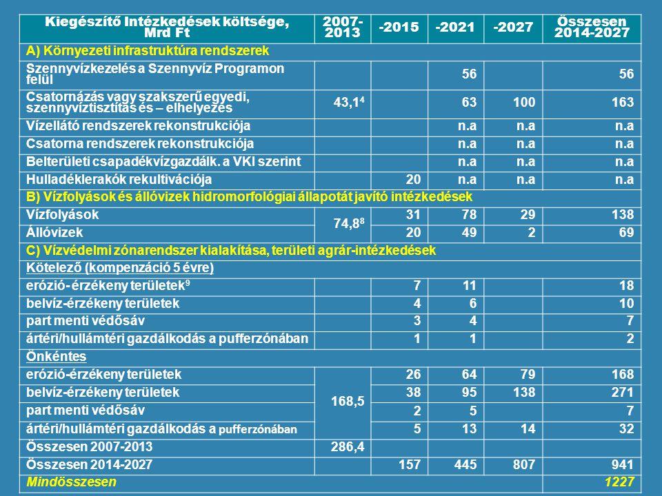Kiegészítő Intézkedések költsége, Mrd Ft 2007- 2013 -2015-2021-2027 Összesen 2014-2027 A) Környezeti infrastruktúra rendszerek Szennyvízkezelés a Szennyvíz Programon felül 56 Csatornázás vagy szakszerű egyedi, szennyvíztisztítás és – elhelyezés 43,1 4 63100163 Vízellátó rendszerek rekonstrukciójan.a Csatorna rendszerek rekonstrukciójan.a Belterületi csapadékvízgazdálk.
