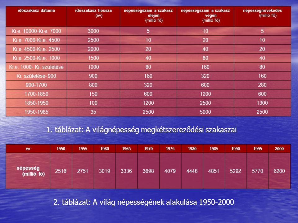 év19501955196019651970197519801985199019952000 népesség (millió fő) 25162751301933363698407944484851529257706200 időszakasz dátumaidőszakasz hossza (év) népességszám a szakasz elején (millió fő) népességszám a szakasz végén (millió fő) népességnövekedés (millió fő) Kr.e.