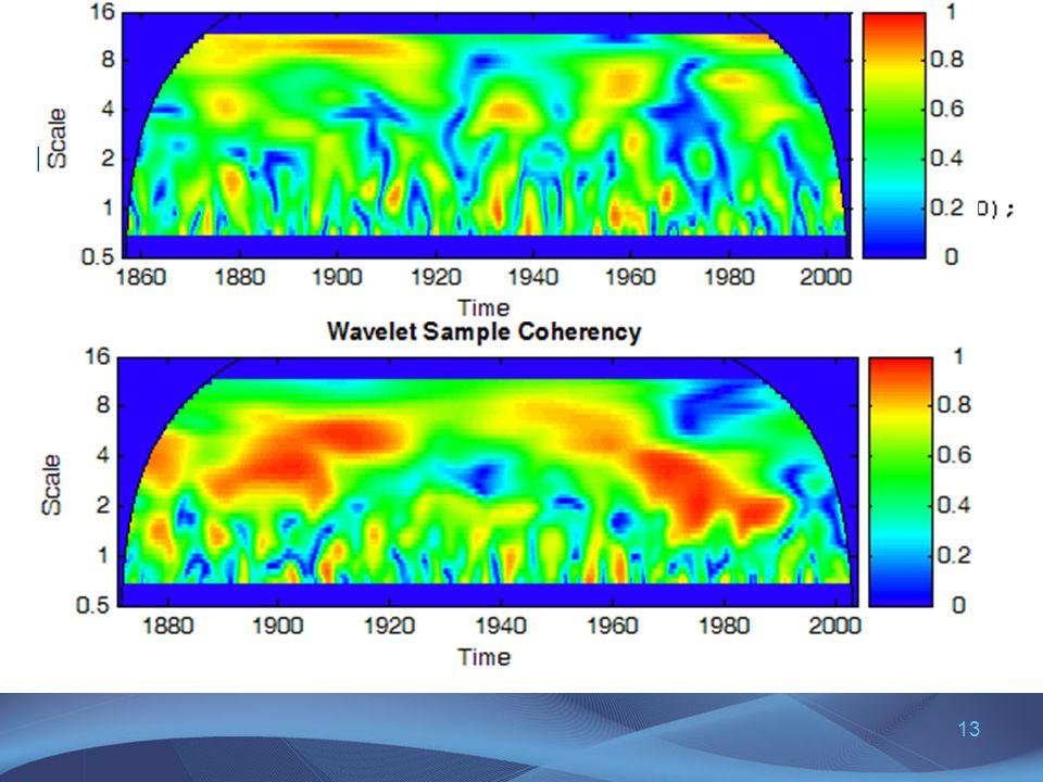 13 Wavelet koherencia simítással Nino3 SST – AIR koherencia: skála simítás: 1 oktáv, idő simítás: 3 periódus minden skálán