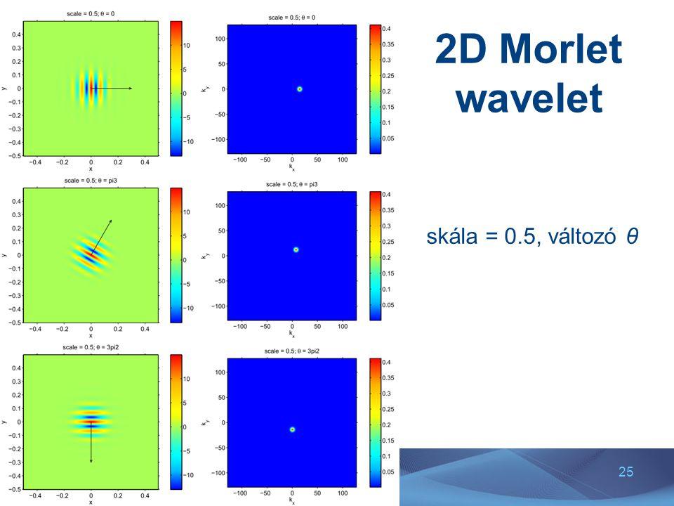 25 2D Morlet wavelet skála = 0.5, változó θ