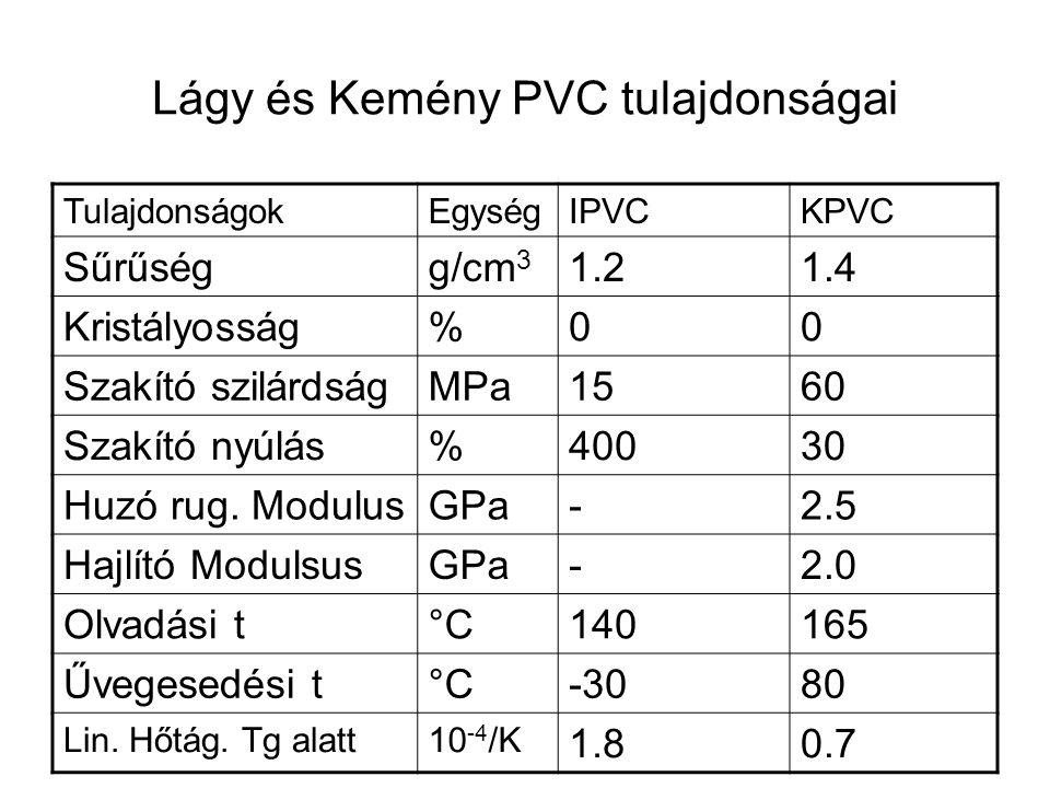 Lágy és Kemény PVC tulajdonságai TulajdonságokEgységIPVCKPVC Sűrűségg/cm 3 1.21.4 Kristályosság%00 Szakító szilárdságMPa1560 Szakító nyúlás%40030 Huzó