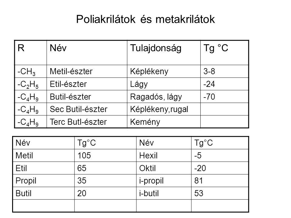 Poliakrilátok és metakrilátok RNévTulajdonságTg °C -CH 3 Metil-észterKéplékeny3-8 -C 2 H 5 Etil-észterLágy-24 -C 4 H 9 Butil-észterRagadós, lágy-70 -C