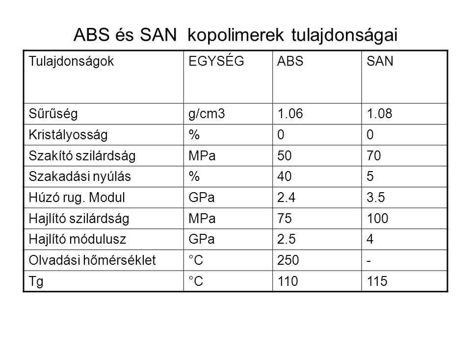 ABS és SAN kopolimerek tulajdonságai TulajdonságokEGYSÉGABSSAN Sűrűségg/cm31.061.08 Kristályosság%00 Szakító szilárdságMPa5070 Szakadási nyúlás%405 Hú