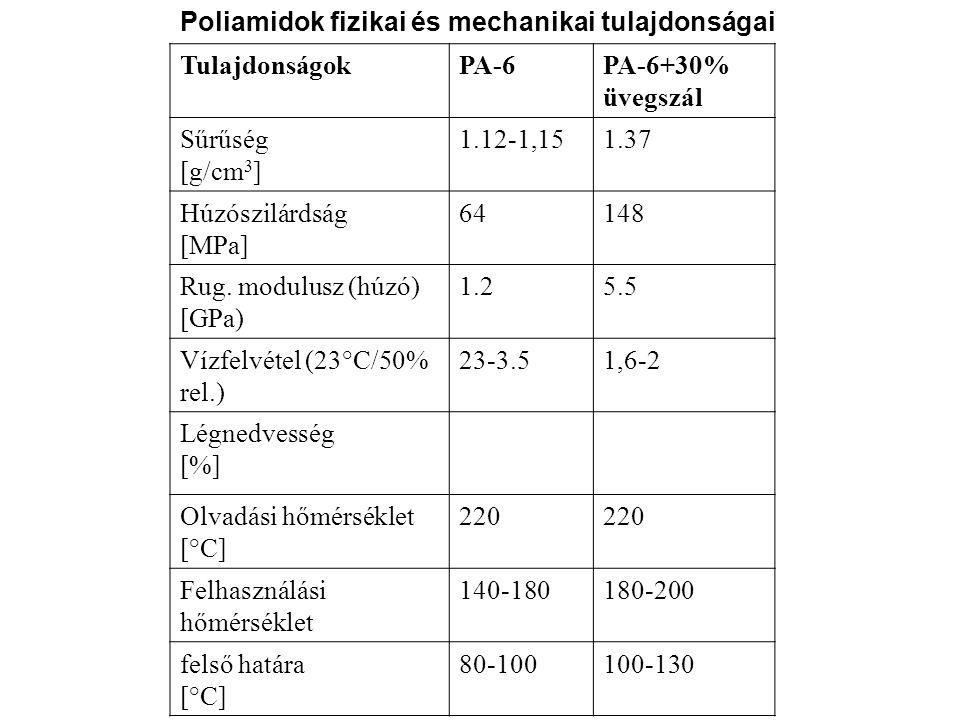 Poliamidok fizikai és mechanikai tulajdonságai TulajdonságokPA-6PA-6+30% üvegszál Sűrűség [g/cm 3 ] 1.12-1,151.37 Húzószilárdság [MPa] 64148 Rug. modu