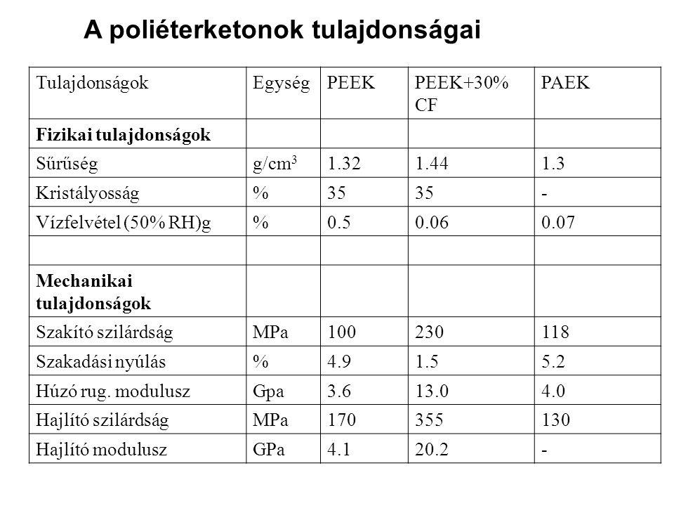 A poliéterketonok tulajdonságai TulajdonságokEgységPEEKPEEK+30% CF PAEK Fizikai tulajdonságok Sűrűségg/cm 3 1.321.441.3 Kristályosság%35 - Vízfelvétel