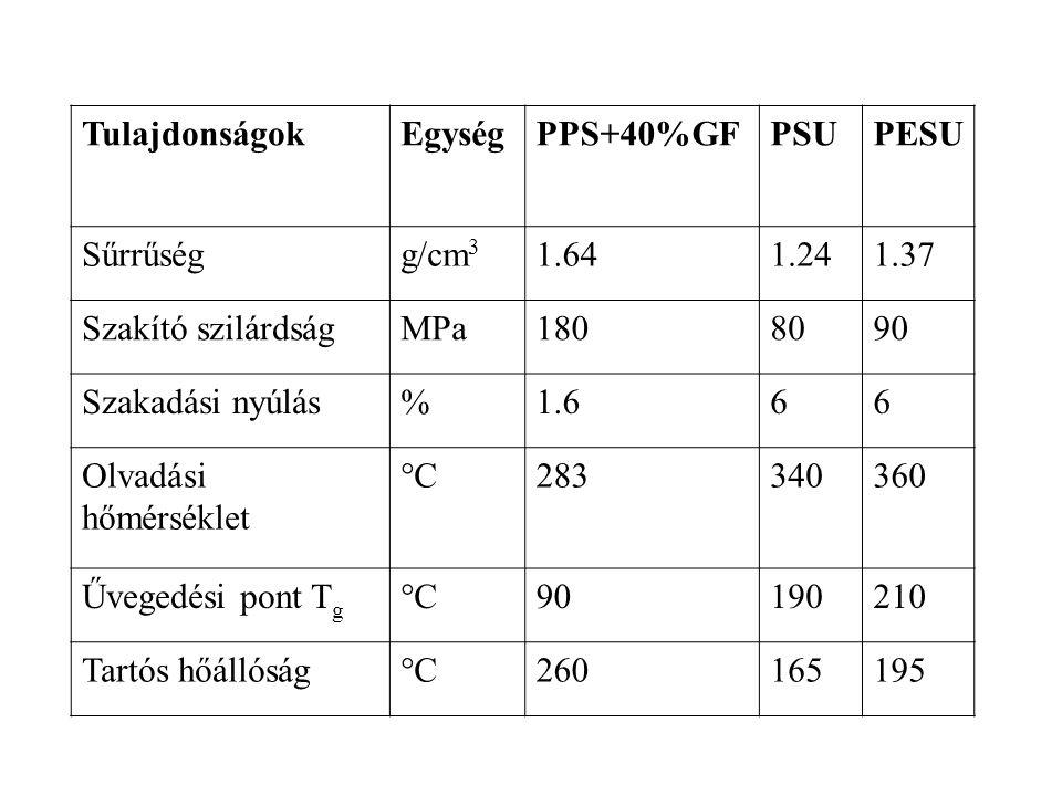 TulajdonságokEgységPPS+40%GFPSUPESU Sűrrűségg/cm 3 1.641.241.37 Szakító szilárdságMPa1808090 Szakadási nyúlás%1.666 Olvadási hőmérséklet °C283340360 Ű