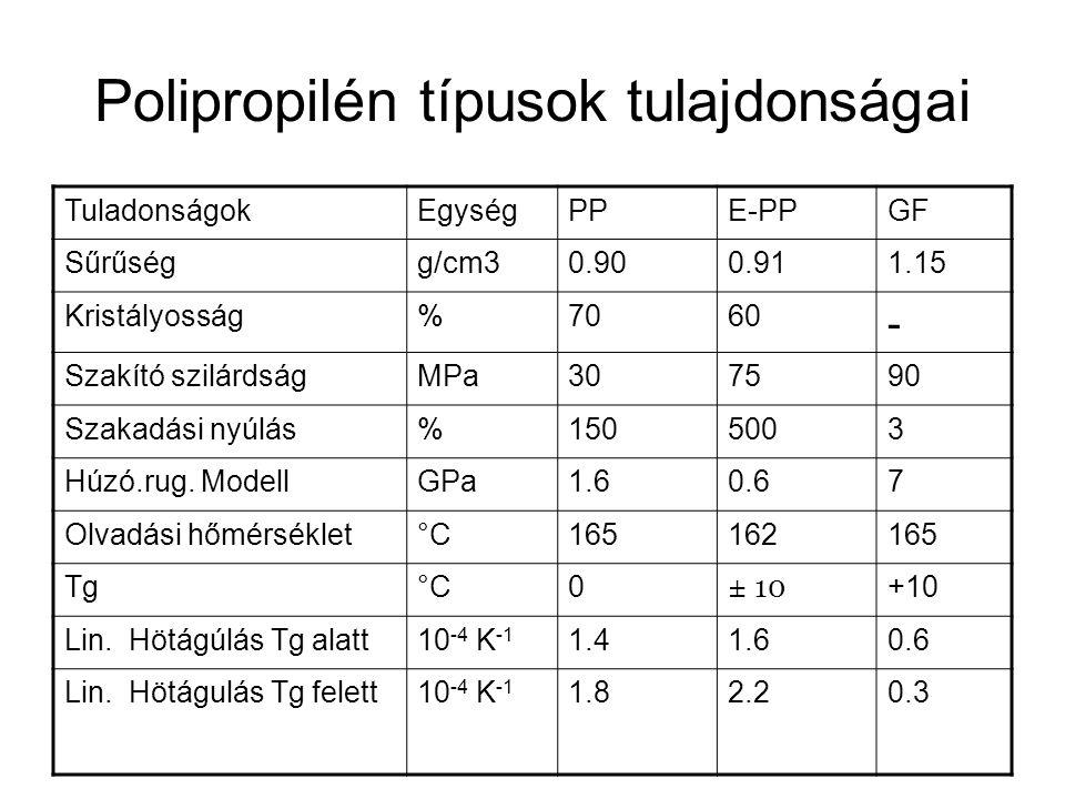 Polipropilén típusok tulajdonságai TuladonságokEgységPPE-PPGF Sűrűségg/cm30.900.911.15 Kristályosság%7060 - Szakító szilárdságMPa307590 Szakadási nyúl