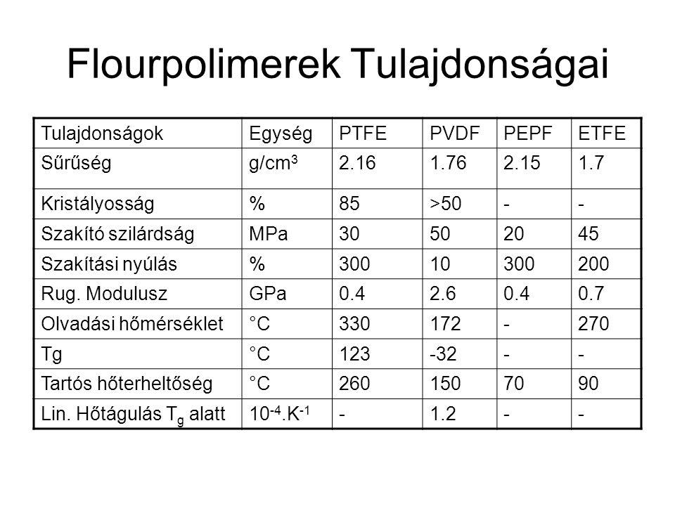 Flourpolimerek Tulajdonságai TulajdonságokEgységPTFEPVDFPEPFETFE Sűrűségg/cm 3 2.161.762.151.7 Kristályosság%85>50-- Szakító szilárdságMPa30502045 Sza