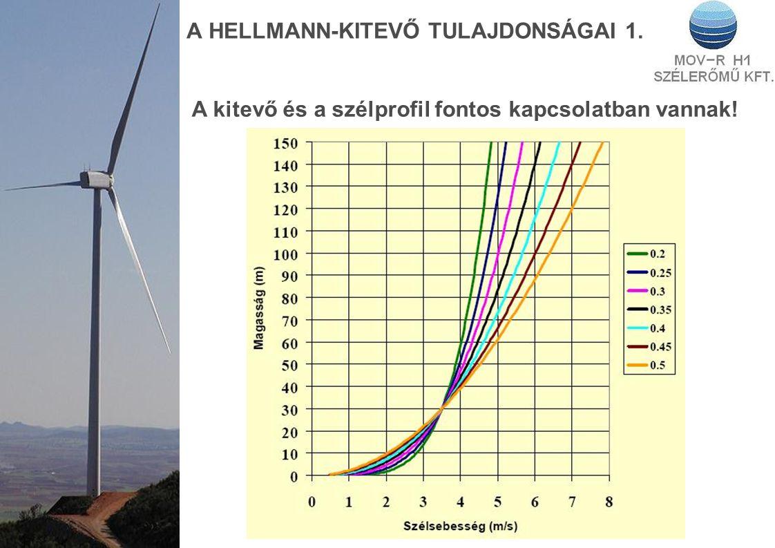 A HELLMANN-KITEVŐ TULAJDONSÁGAI 1. A kitevő és a szélprofil fontos kapcsolatban vannak!
