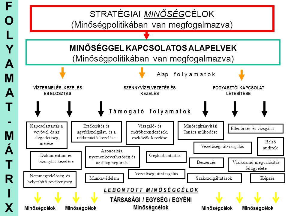 FOLYAMAT-MÁTRIXFOLYAMAT-MÁTRIX STRATÉGIAI MINŐSÉGCÉLOK (Minőségpolitikában van megfogalmazva) MINŐSÉGGEL KAPCSOLATOS ALAPELVEK (Minőségpolitikában van