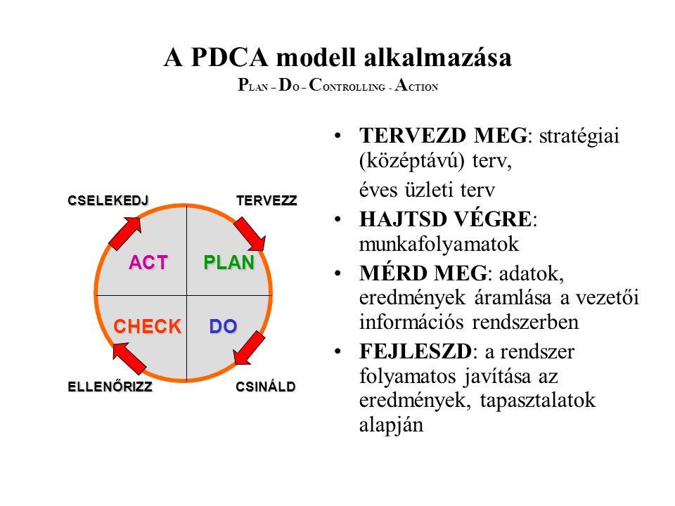 A PDCA modell alkalmazása P LAN – D O – C ONTROLLING - A CTION TERVEZD MEG: stratégiai (középtávú) terv, éves üzleti terv HAJTSD VÉGRE: munkafolyamato