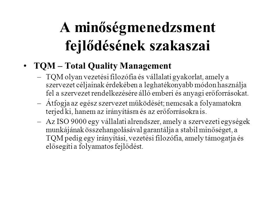 A minőségmenedzsment fejlődésének szakaszai TQM – Total Quality Management –TQM olyan vezetési filozófia és vállalati gyakorlat, amely a szervezet cél