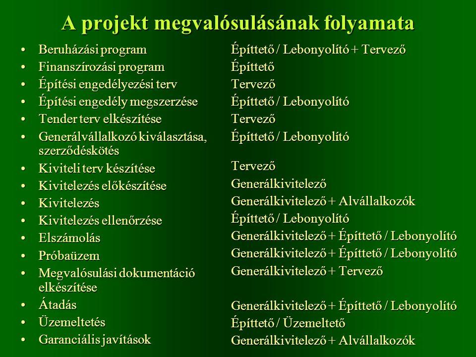 A projekt megvalósulásának folyamata Beruházási programBeruházási program Finanszírozási programFinanszírozási program Építési engedélyezési tervÉpíté