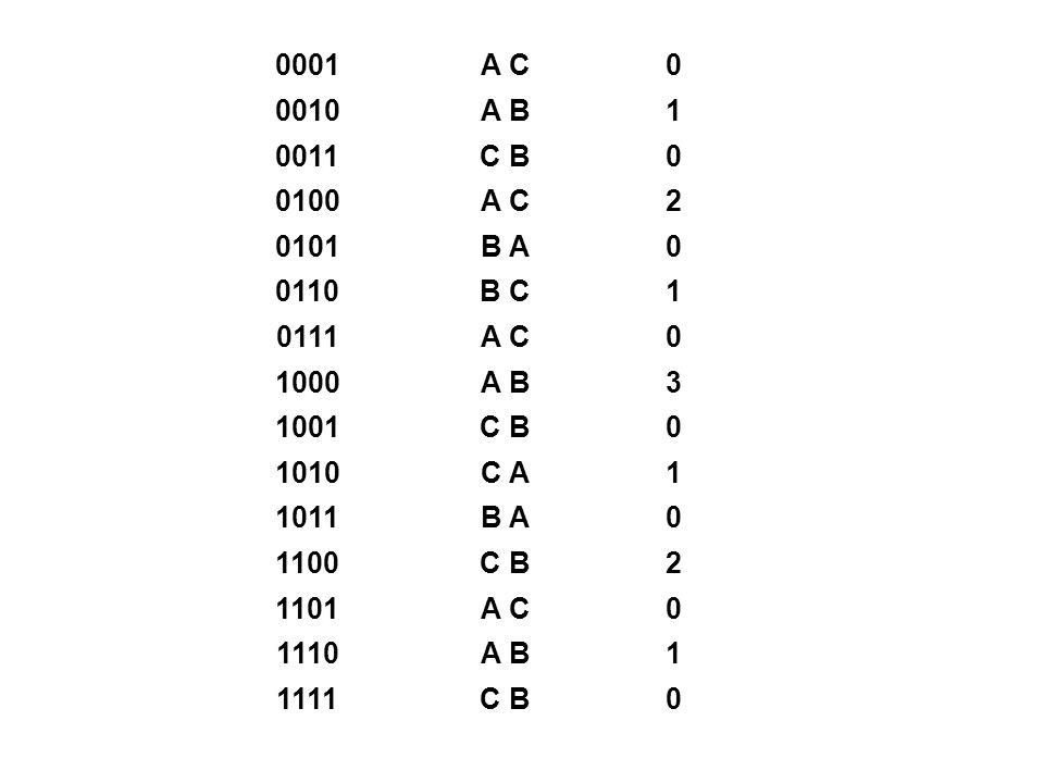 0001A C0 0010A B1 0011C B0 0100A C2 0101B A0 0110B C1 0111A C0 1000A B3 1001C B0 1010C A1 1011B A0 1100C B2 1101A C0 1110A B1 1111C B0