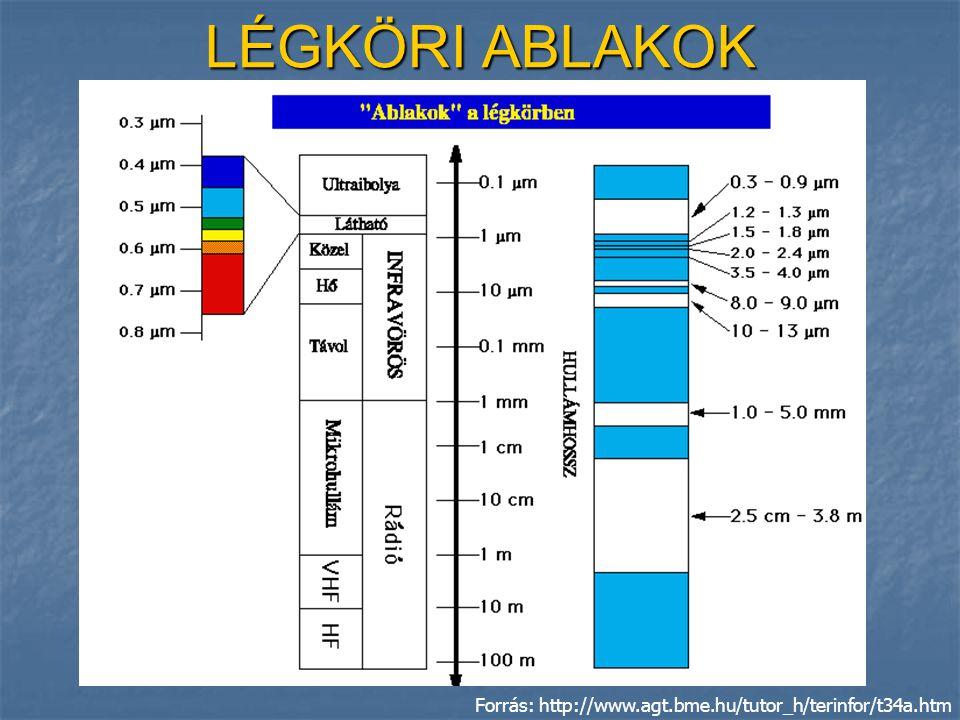 LÉGKÖRI ABLAKOK Forrás: http://www.agt.bme.hu/tutor_h/terinfor/t34a.htm