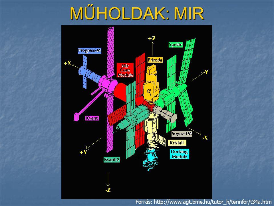MŰHOLDAK: MIR Forrás: http://www.agt.bme.hu/tutor_h/terinfor/t34a.htm