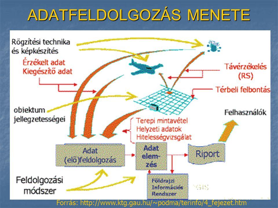 ADATFELDOLGOZÁS MENETE Forrás: http://www.ktg.gau.hu/~podma/terinfo/4_fejezet.htm