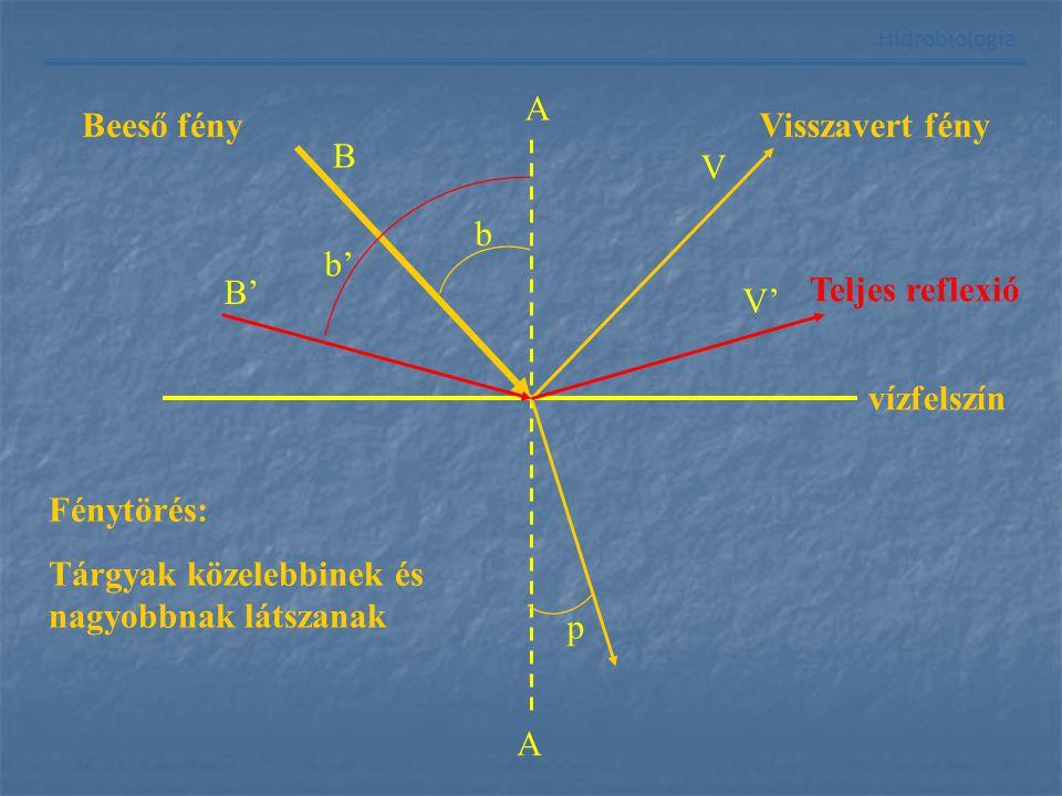 A TÁVÉRZÉKELÉS ALAPJA ÉS FAJTÁI Alapja: A fényt a tárgyak a hullámhossztól függő mértékben módosítják (szórják, elnyelik, visszaverik) Fajtái: Felszín-közeli távérzékelés Felszín-közeli távérzékelés Légi távérzékelés Légi távérzékelés Távérzékelés az űrből Távérzékelés az űrből