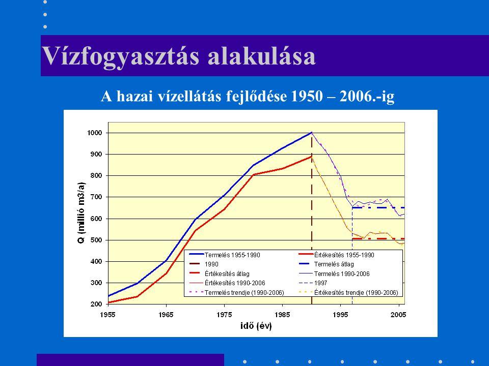 Vízfogyasztás alakulása A hazai vízellátás fejlődése 1950 – 2006.-ig