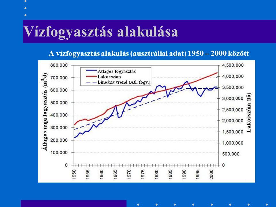 Vízfogyasztás alakulása A vízfogyasztás alakulás (ausztráliai adat) 1950 – 2000 között