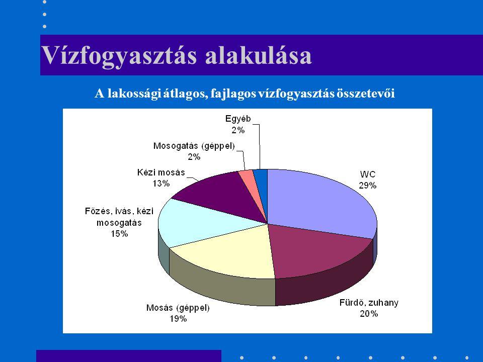 Vízfogyasztás alakulása A lakossági átlagos, fajlagos vízfogyasztás összetevői