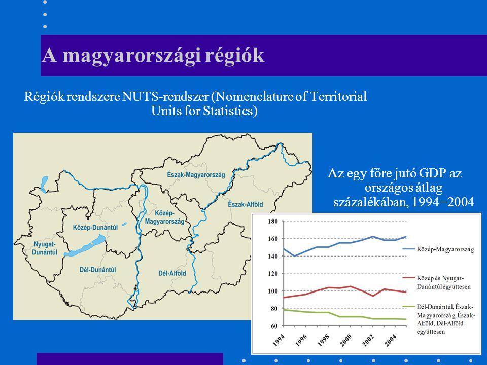 A magyarországi régiók Régiók rendszere NUTS-rendszer (Nomenclature of Territorial Units for Statistics) Az egy főre jutó GDP az országos átlag százalékában, 1994−2004