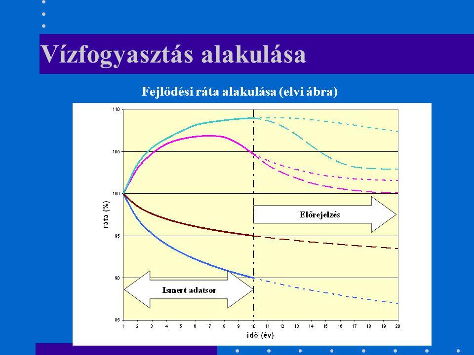 Vízfogyasztás alakulása Fejlődési ráta alakulása (elvi ábra)