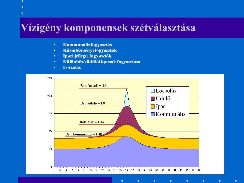 Vízigény komponensek szétválasztása Kommunális fogyasztás Közintézményi fogyasztók Ipari jellegű fogyasztók Különböző üdülői típusok fogyasztása Locsolás