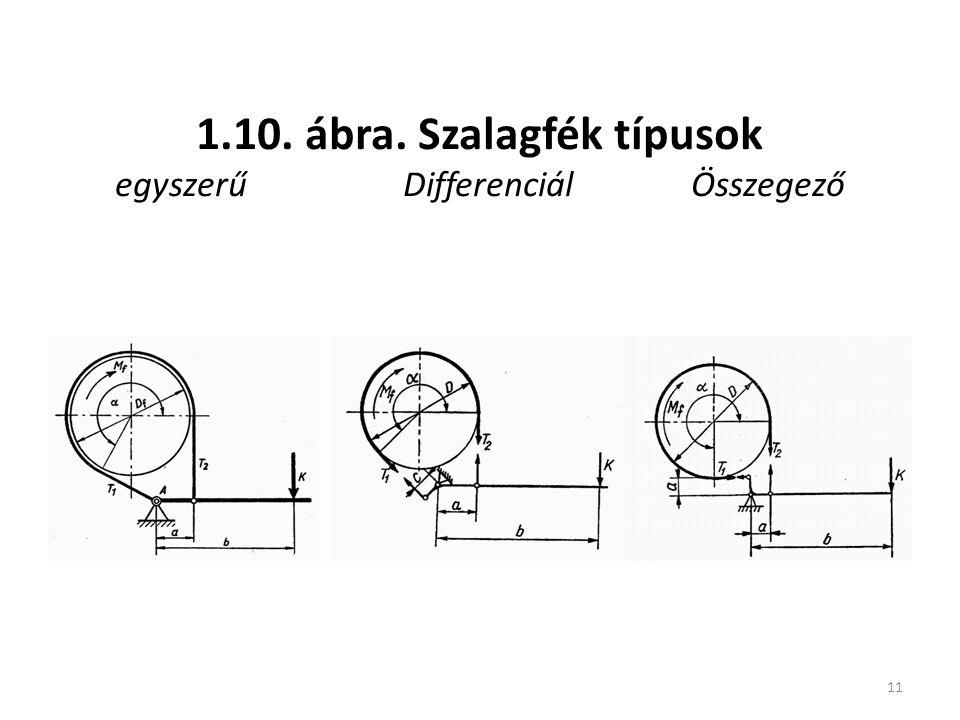 11 1.10. ábra. Szalagfék típusok egyszerűDifferenciálÖsszegező