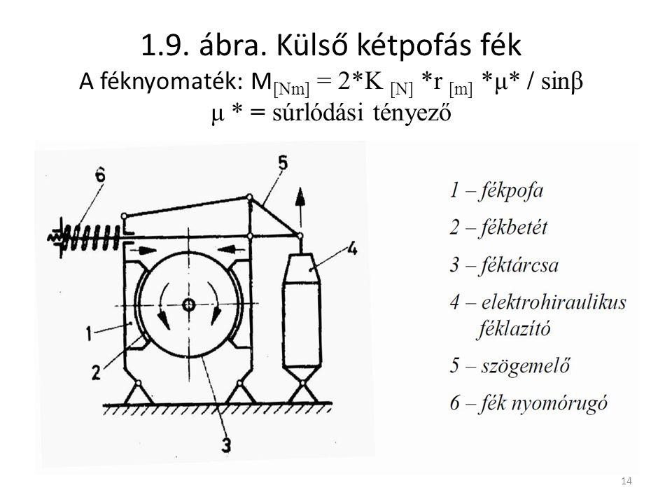 14 1.9. ábra. Külső kétpofás fék A féknyomaték: M [Nm] = 2*K [N] *r [m] *μ* / sinβ μ * = súrlódási tényező