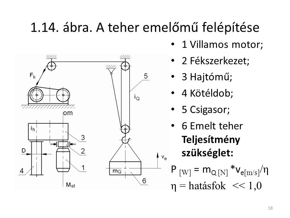 18 1.14. ábra. A teher emelőmű felépítése 1 Villamos motor; 2 Fékszerkezet; 3 Hajtómű; 4 Kötéldob; 5 Csigasor; 6 Emelt teher Teljesítmény szükséglet: