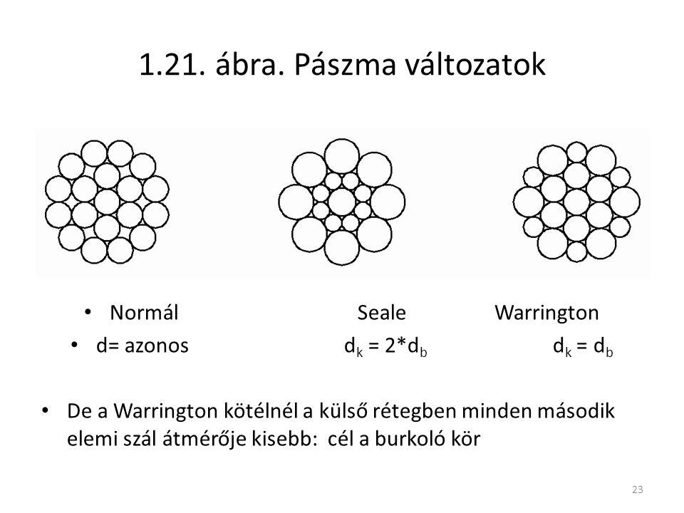 23 1.21. ábra. Pászma változatok NormálSealeWarrington d= azonos d k = 2*d b d k = d b De a Warrington kötélnél a külső rétegben minden második elemi