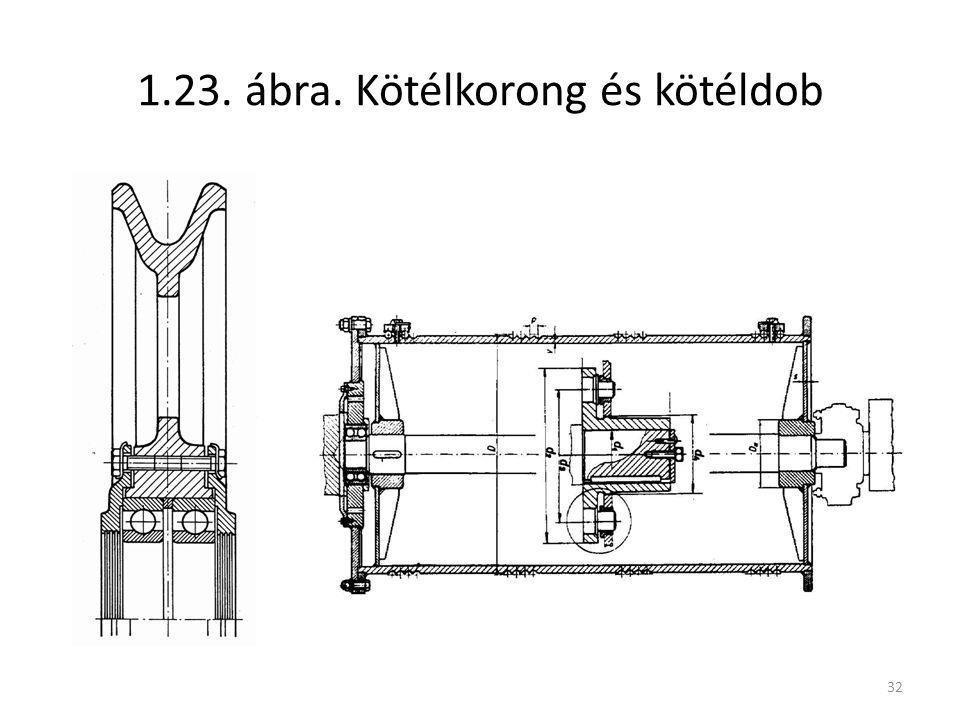 32 1.23. ábra. Kötélkorong és kötéldob