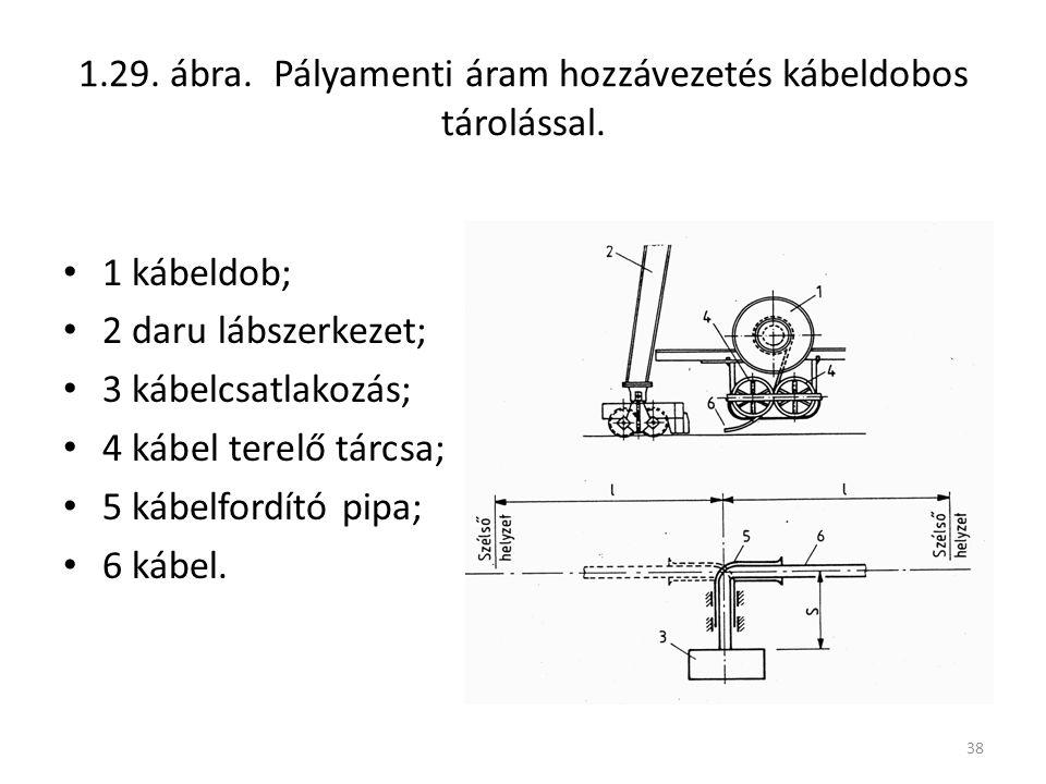 38 1.29. ábra. Pályamenti áram hozzávezetés kábeldobos tárolással. 1 kábeldob; 2 daru lábszerkezet; 3 kábelcsatlakozás; 4 kábel terelő tárcsa; 5 kábel
