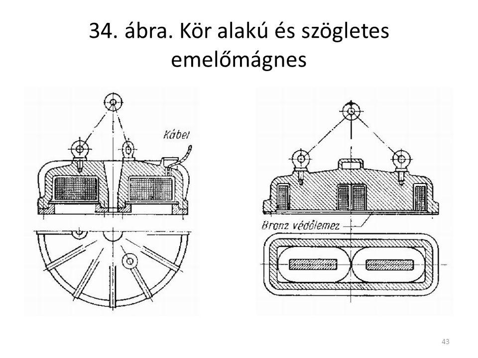43 34. ábra. Kör alakú és szögletes emelőmágnes